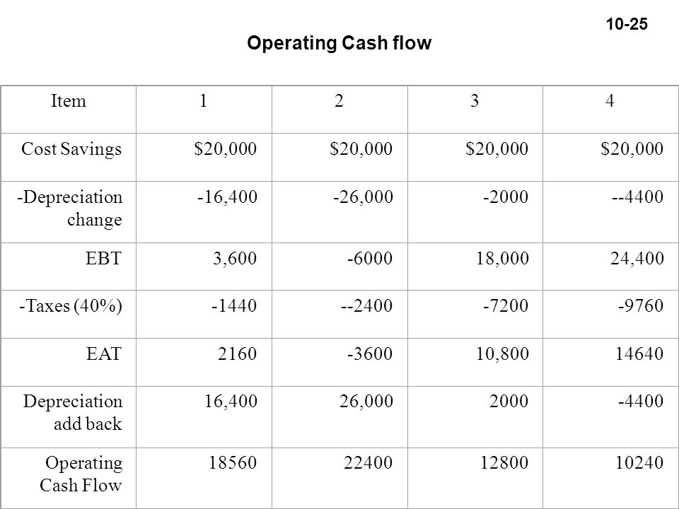 10-25 Operating Cash flow Item1234 Cost Savings$20,000 -Depreciation change -16,400-26,000-2000--4400 EBT3,600-600018,00024,400 -Taxes (40%)-1440--2400-7200-9760 EAT2160-360010,80014640 Depreciation add back 16,40026,0002000-4400 Operating Cash Flow 18560224001280010240