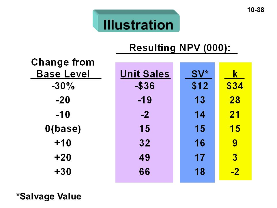10-38 Illustration *Salvage Value