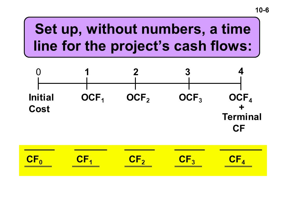 10-6 Set up, without numbers, a time line for the project's cash flows: 0123 4 OCF 1 OCF 2 OCF 3 OCF 4 Initial Cost + Terminal CF CF 0 CF 1 CF 2 CF 3 CF 4