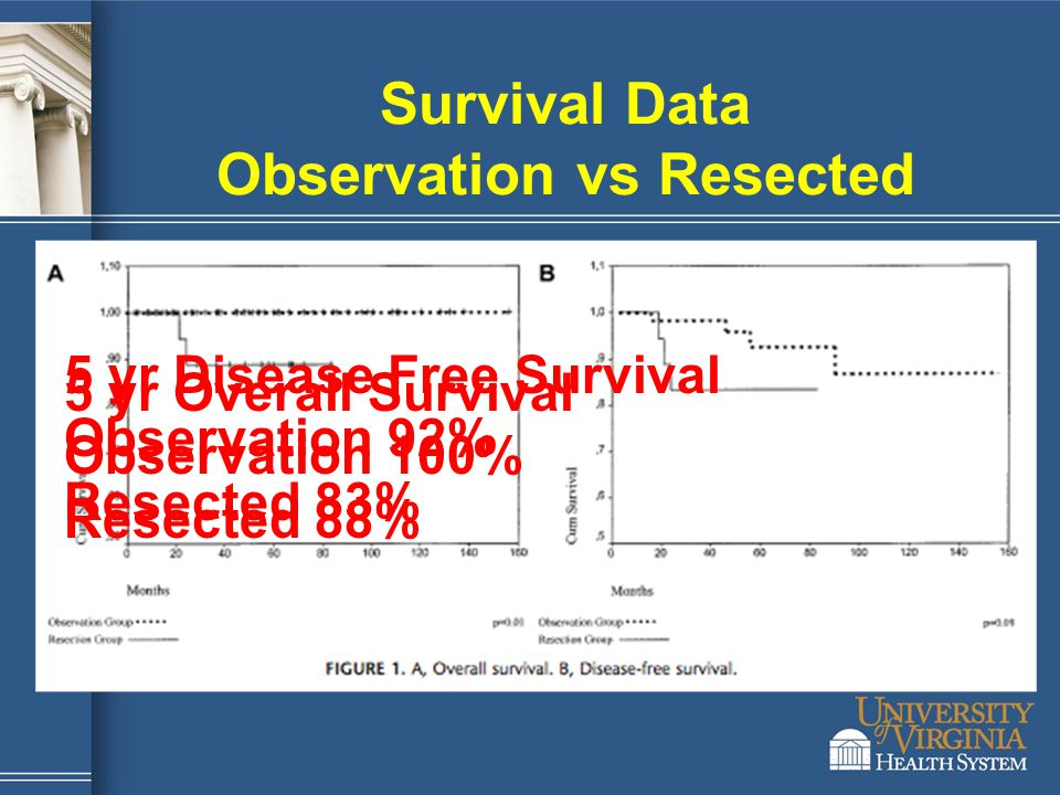 Survival Data Observation vs Resected 5 yr Overall Survival Observation 100% Resected 88% 5 yr Disease Free Survival Observation 92% Resected 83%