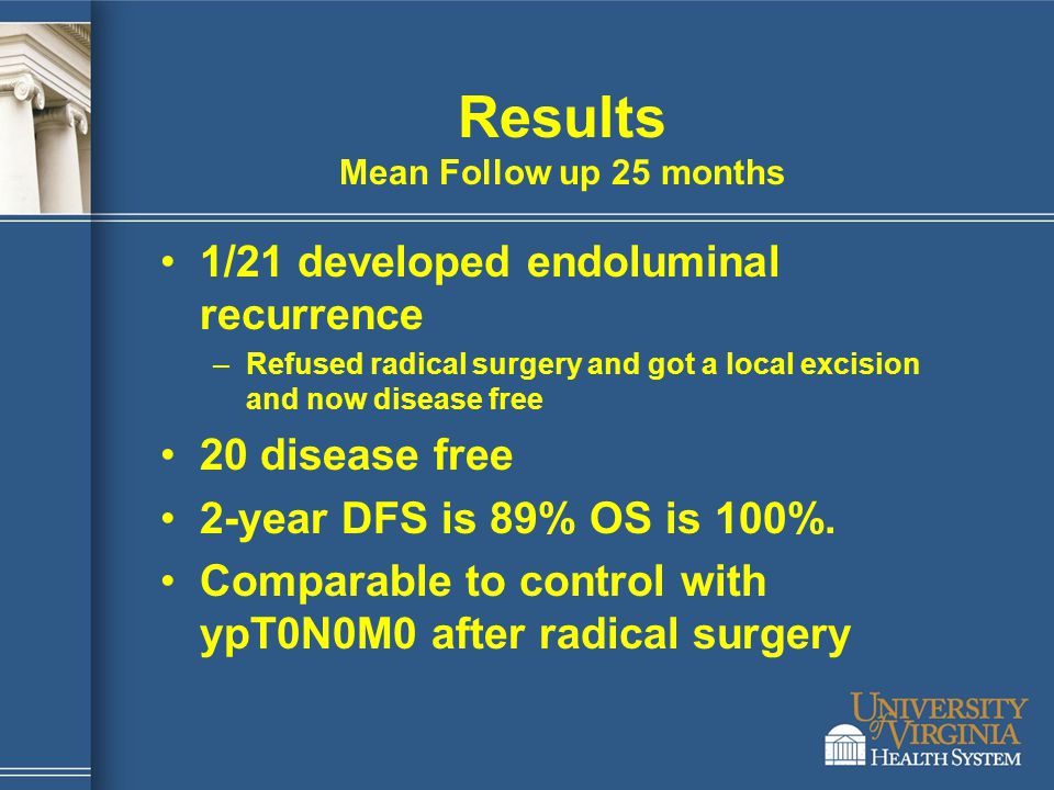Results Mean Follow up 25 months 1/21 developed endoluminal recurrence –Refused radical surgery and got a local excision and now disease free 20 disea