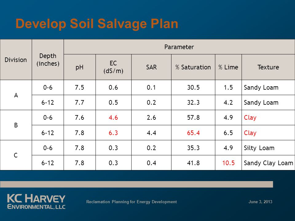 Reclamation Planning for Energy Development June 3, 2013 Develop Soil Salvage Plan Division Depth (inches) Parameter pH EC (dS/m) SAR% Saturation% LimeTexture A 0-67.50.60.130.51.5 Sandy Loam 6-127.70.50.232.34.2 Sandy Loam B 0-67.64.62.657.84.9 Clay 6-127.86.34.465.46.5 Clay C 0-67.80.30.235.34.9 Silty Loam 6-127.80.30.441.810.5 Sandy Clay Loam