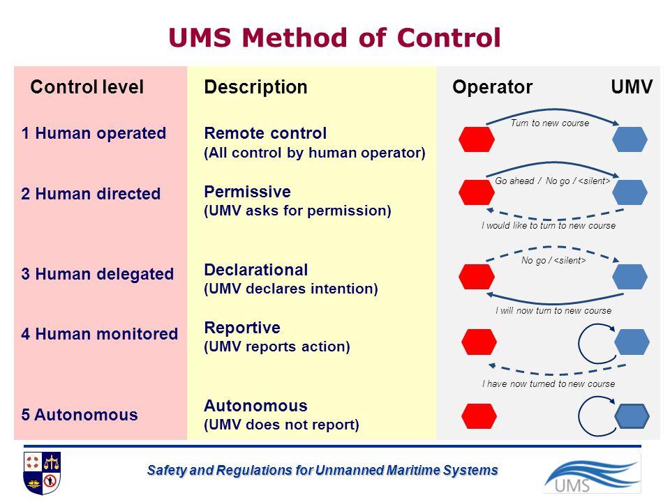 UMS Method of Control Remote control (All control by human operator) Permissive (UMV asks for permission) Declarational (UMV declares intention) Repor