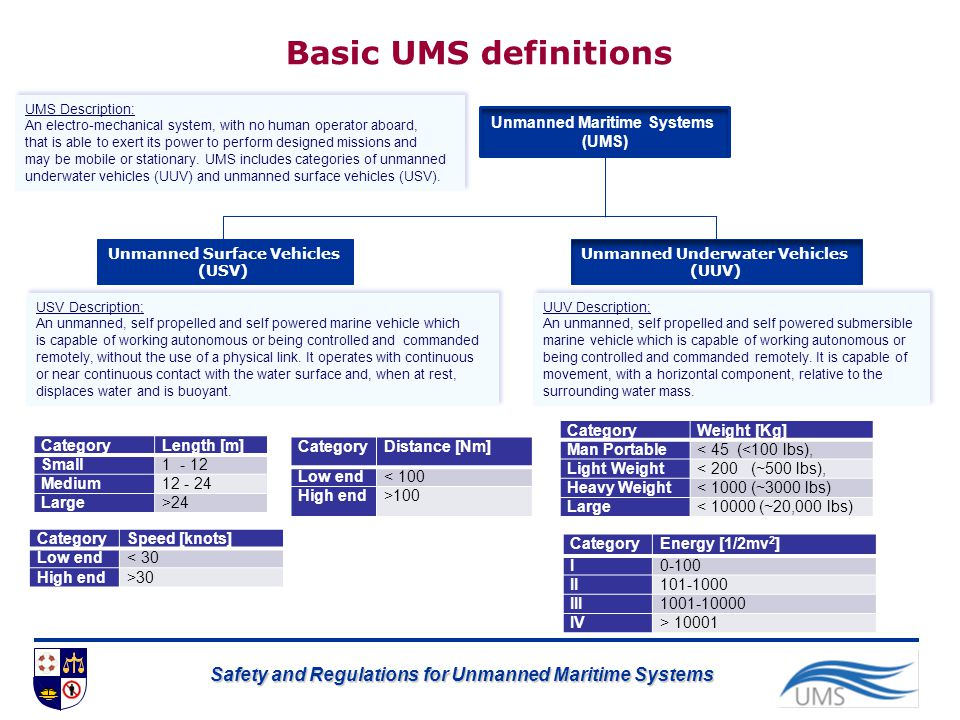 Safety and Regulations for Unmanned Maritime Systems Unmanned Surface Vehicles (USV) Unmanned Underwater Vehicles (UUV) USV Description; An unmanned,