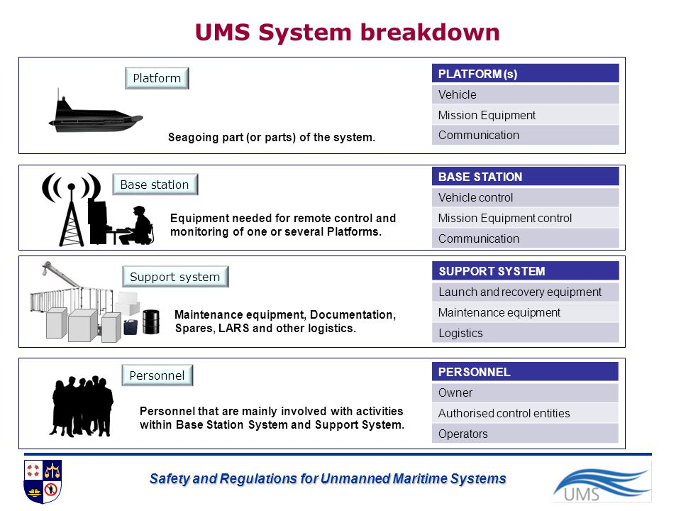 Safety and Regulations for Unmanned Maritime Systems UMS System breakdown Platform Seagoing part (or parts) of the system. Equipment needed for remote