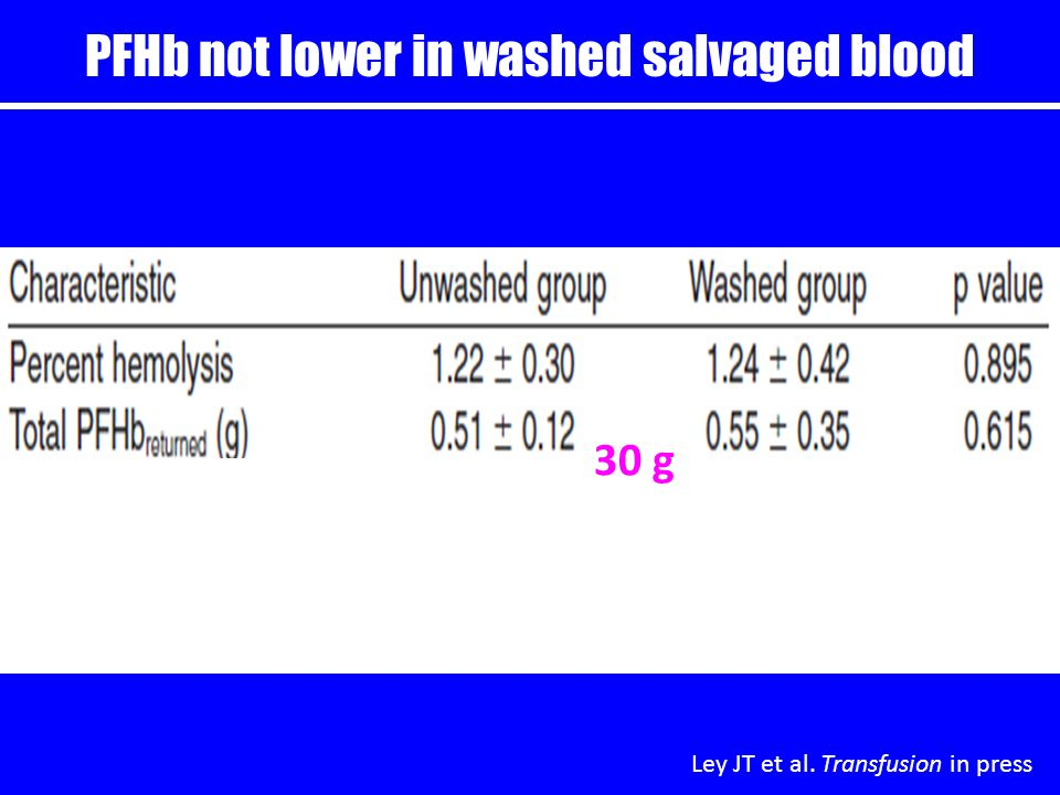PFHb not lower in washed salvaged blood Ley JT et al. Transfusion in press 30 g