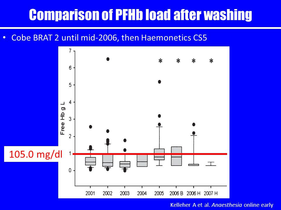 Comparison of PFHb load after washing Kelleher A et al.
