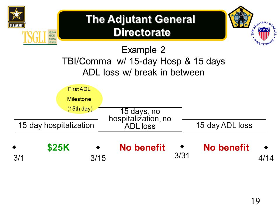 The Adjutant General Directorate 3/1 15-day hospitalization 3/15 15-day ADL loss 4/14 $25KNo benefit 3/31 15 days, no hospitalization, no ADL loss 19 Example 2 TBI/Comma w/ 15-day Hosp & 15 days ADL loss w/ break in between First ADL Milestone (15th day)