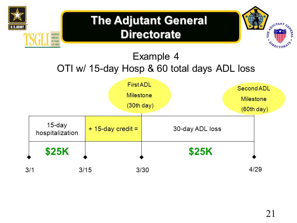 The Adjutant General Directorate 15-day hospitalization 3/13/15 + 15-day credit = 3/30 First ADL Milestone (30th day) 30-day ADL loss 4/29 Second ADL Milestone (60th day) $25K 21 Example 4 OTI w/ 15-day Hosp & 60 total days ADL loss