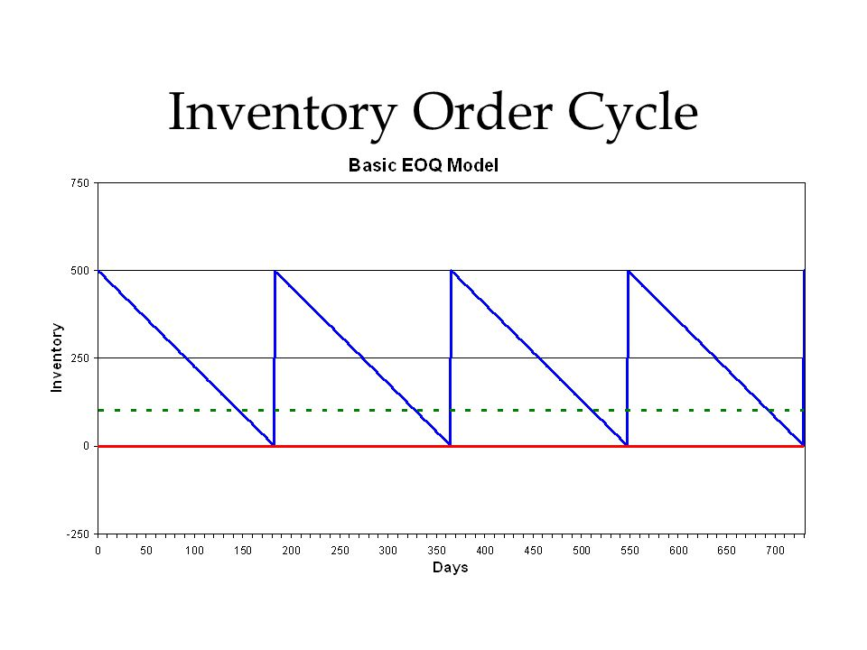 Inventory Order Cycle
