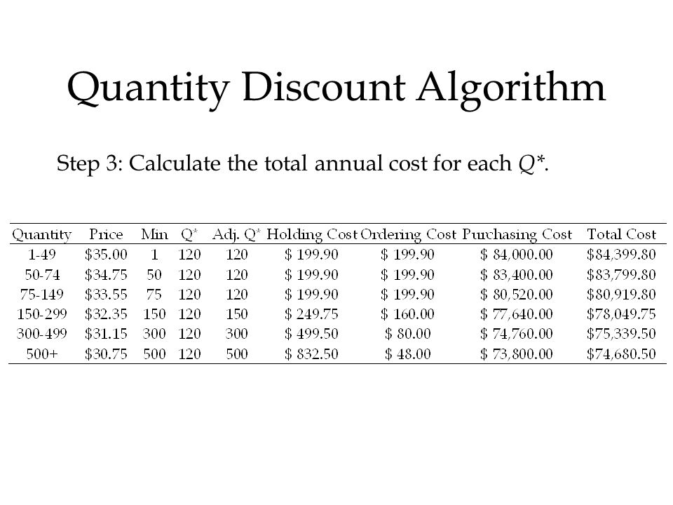 Quantity Discount Algorithm Step 3: Calculate the total annual cost for each Q*.