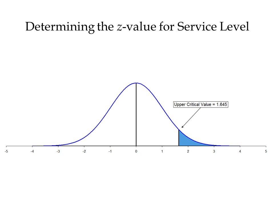 Determining the z -value for Service Level