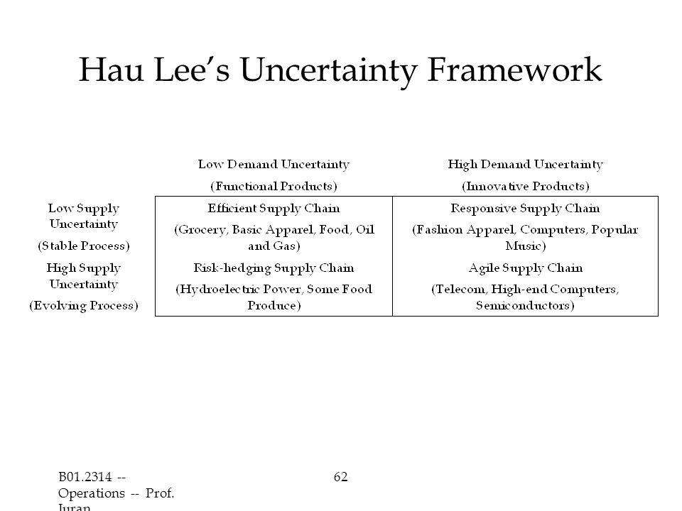 B01.2314 -- Operations -- Prof. Juran 62 Hau Lee's Uncertainty Framework