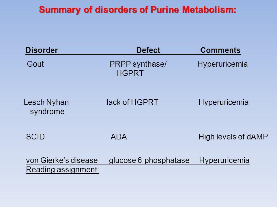 Summary of disorders of Purine Metabolism: DisorderDefect Comments Gout PRPP synthase/ Hyperuricemia HGPRT Lesch Nyhanlack of HGPRT Hyperuricemia synd