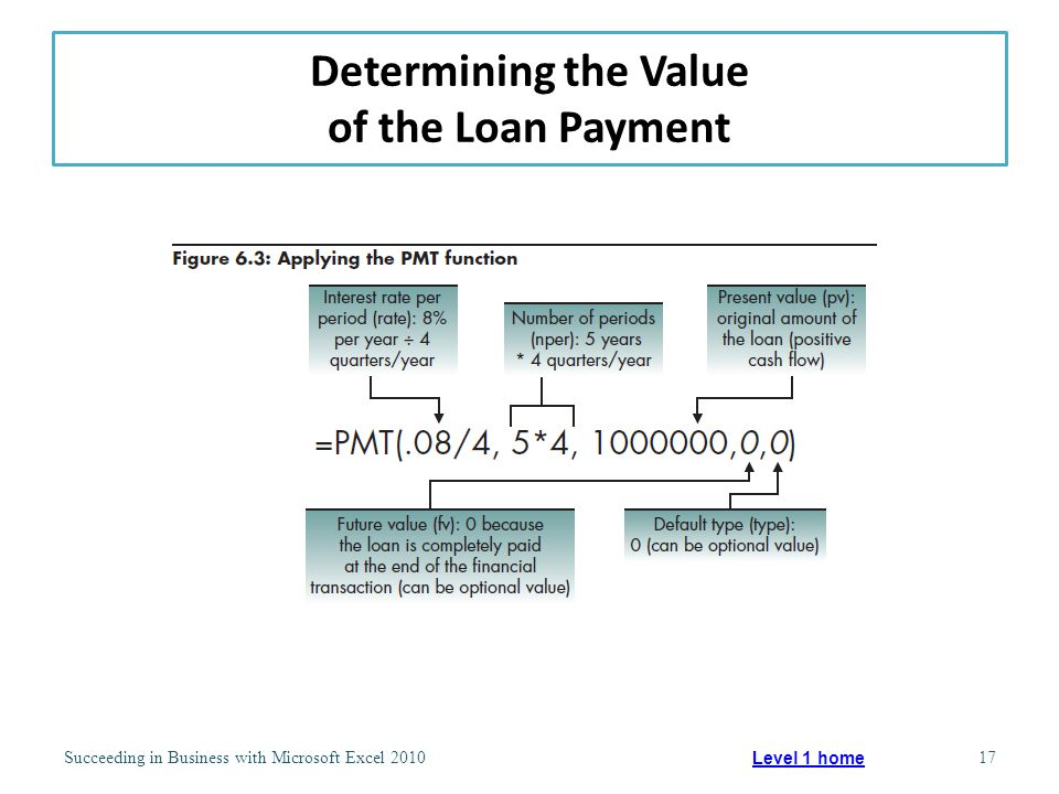 Determining the Value of the Loan Payment Succeeding in Business with Microsoft Excel 201017 Level 1 home