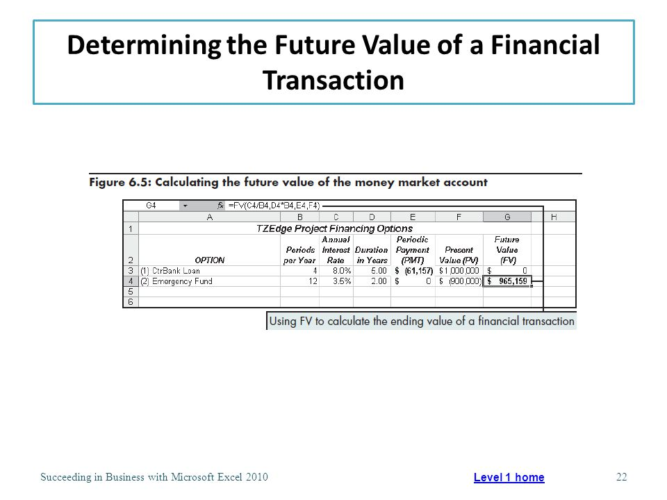Determining the Future Value of a Financial Transaction Succeeding in Business with Microsoft Excel 201022 Level 1 home