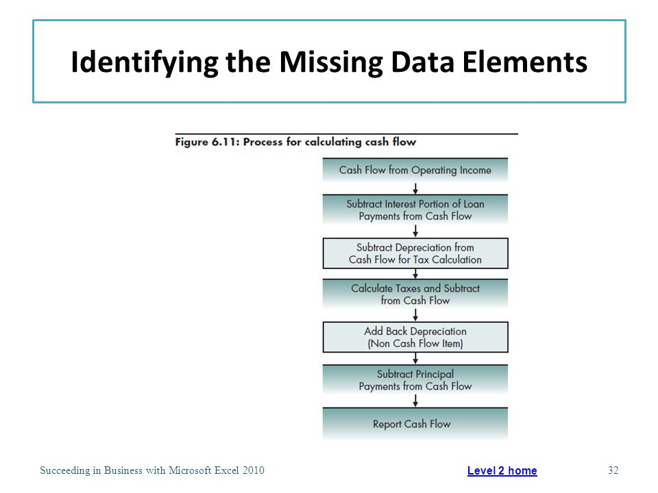 Identifying the Missing Data Elements Succeeding in Business with Microsoft Excel 201032 Level 2 home
