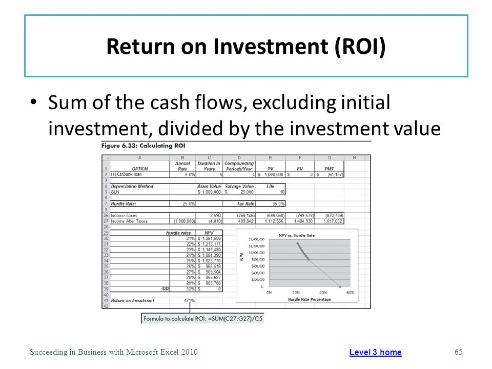 Return on Investment (ROI) Sum of the cash flows, excluding initial investment, divided by the investment value Succeeding in Business with Microsoft Excel 201065 Level 3 home