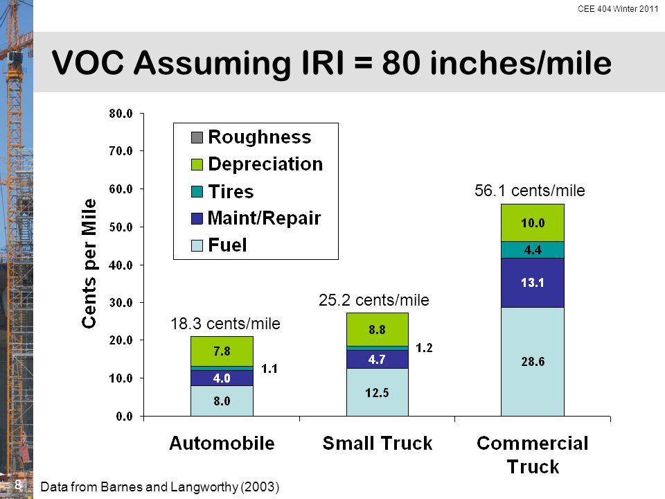 WSDOT Interstate Pavements 2004 roughness (IRI)
