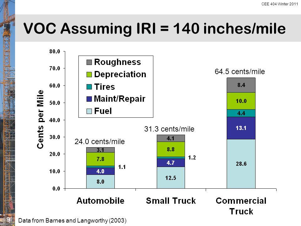 ODOT Interstate Pavements 2004 roughness (IRI)
