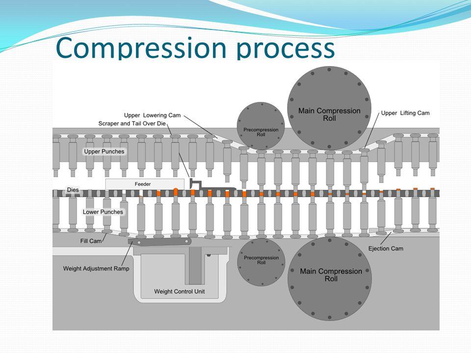 Compression process