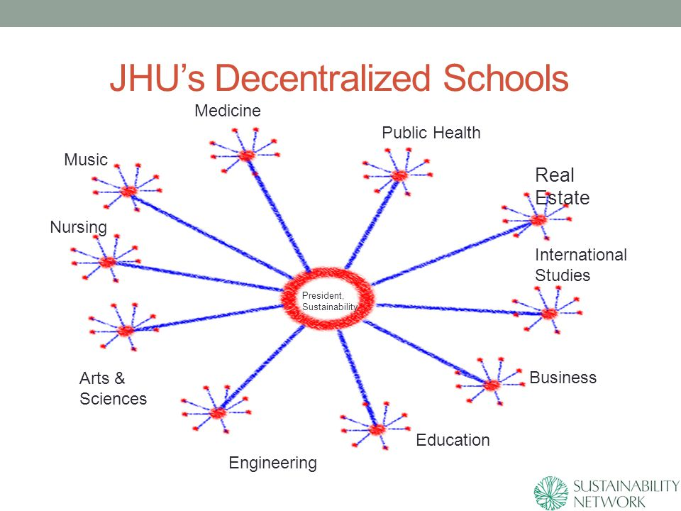 JHU's Decentralized Schools President, Sustainability Medicine Public Health Music Nursing Arts & Sciences Engineering Education Business International Studies Real Estate