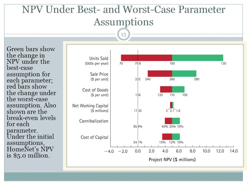 15 Green bars show the change in NPV under the best-case assumption for each parameter; red bars show the change under the worst-case assumption.