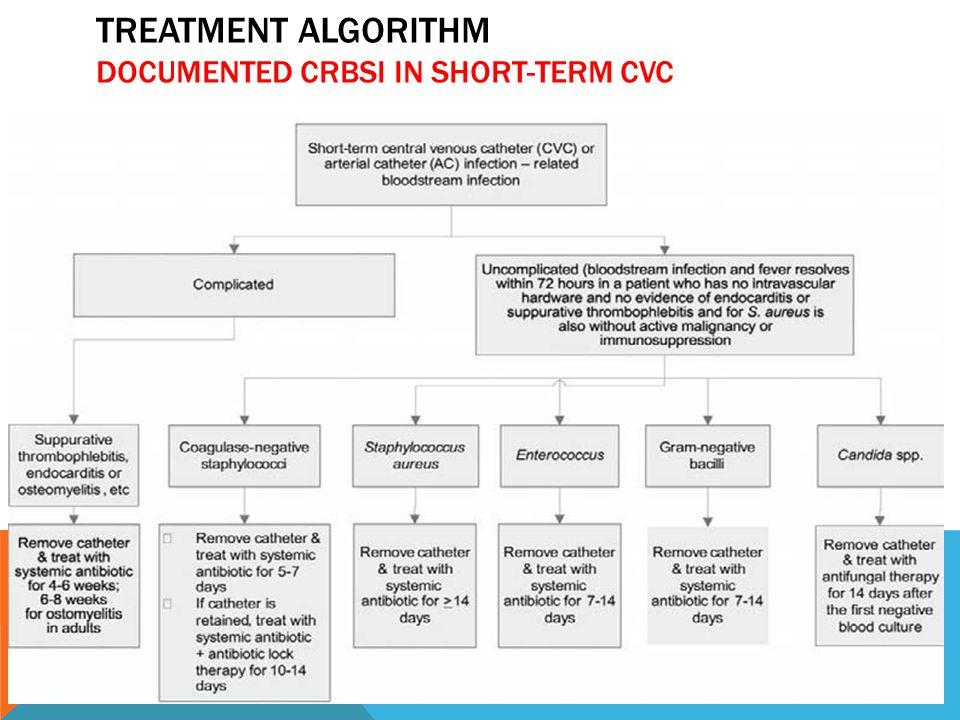 TREATMENT ALGORITHM DOCUMENTED CRBSI IN SHORT-TERM CVC