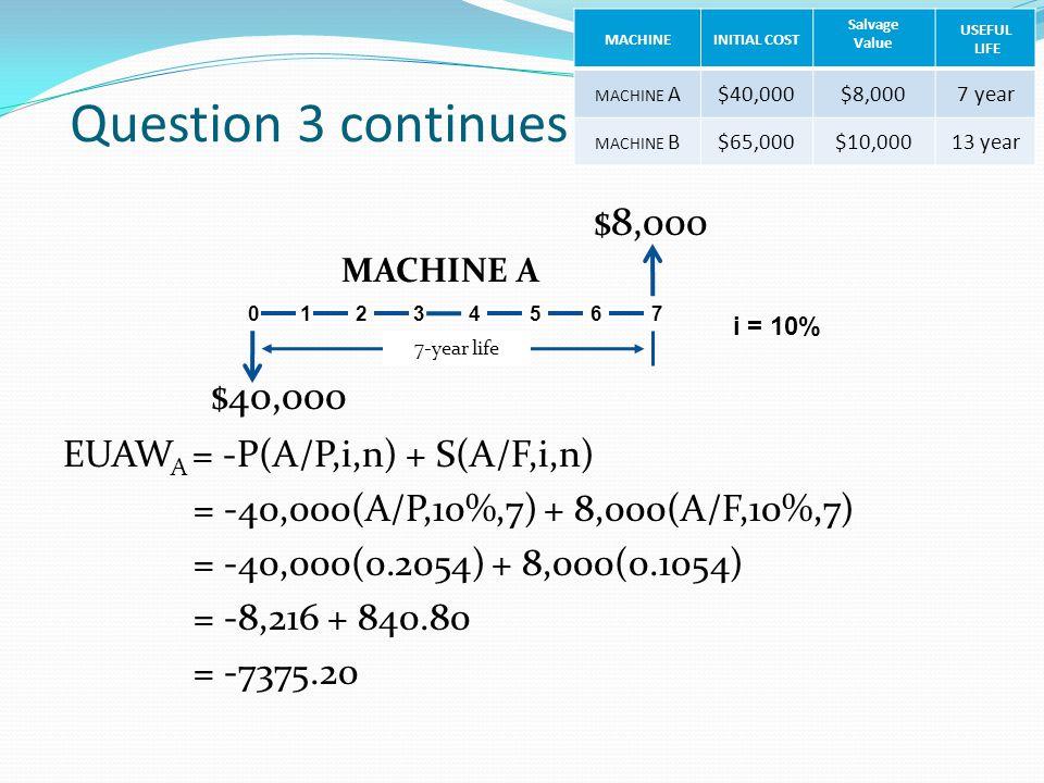 Question 3 continues EUAW A = -P(A/P,i,n) + S(A/F,i,n) = -40,000(A/P,10%,7) + 8,000(A/F,10%,7) = -40,000(0.2054) + 8,000(0.1054) = -8,216 + 840.80 = -7375.20 0 1 2 3 4 5 $8,000 6 7 $40,000 7-year life MACHINE A MACHINEINITIAL COST Salvage Value USEFUL LIFE MACHINE A$40,000$8,0007 year MACHINE B$65,000$10,00013 year i = 10%