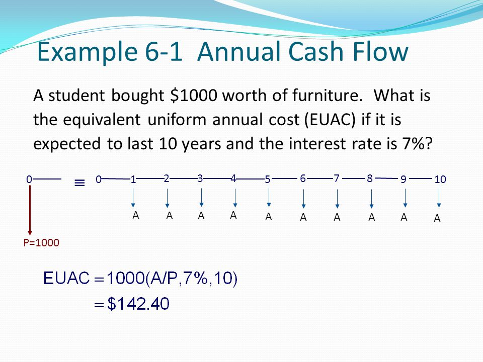 Example 6-1 Annual Cash Flow 4 0 1 23 5 A A A A A 8 67 9 A A A A 10 A  0 P=1000 A student bought $1000 worth of furniture. What is the equivalent uni