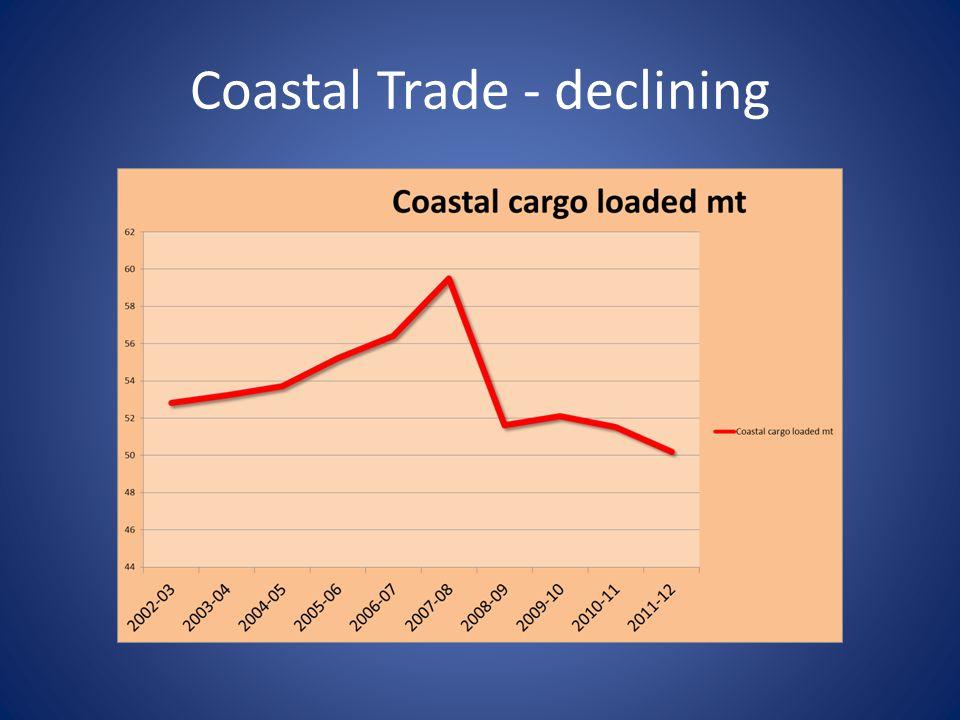 Coastal Trade - declining