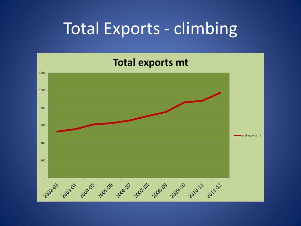 Total Exports - climbing