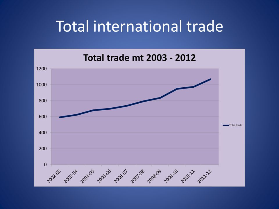 Total international trade