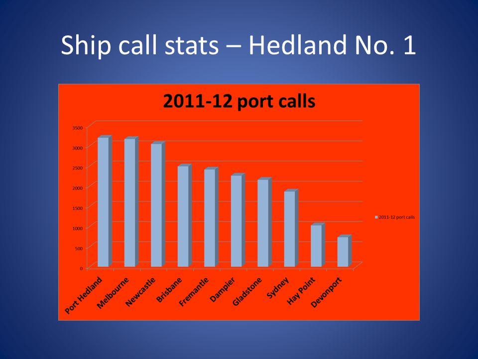 Ship call stats – Hedland No. 1