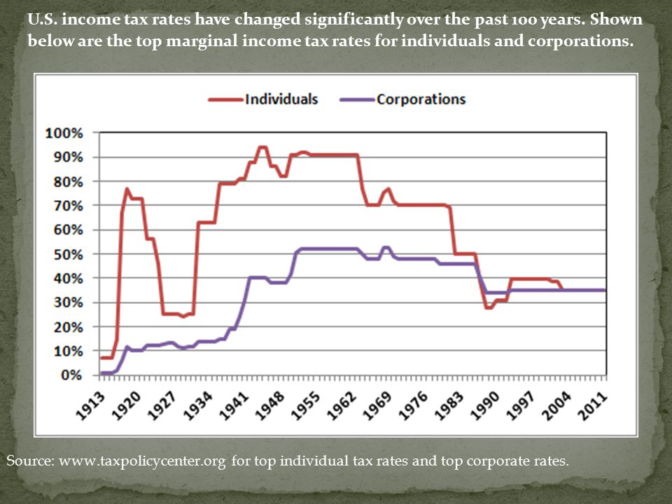 U.S. income tax rates have changed significantly over the past 100 years. Shown below are the top marginal income tax rates for individuals and corpor