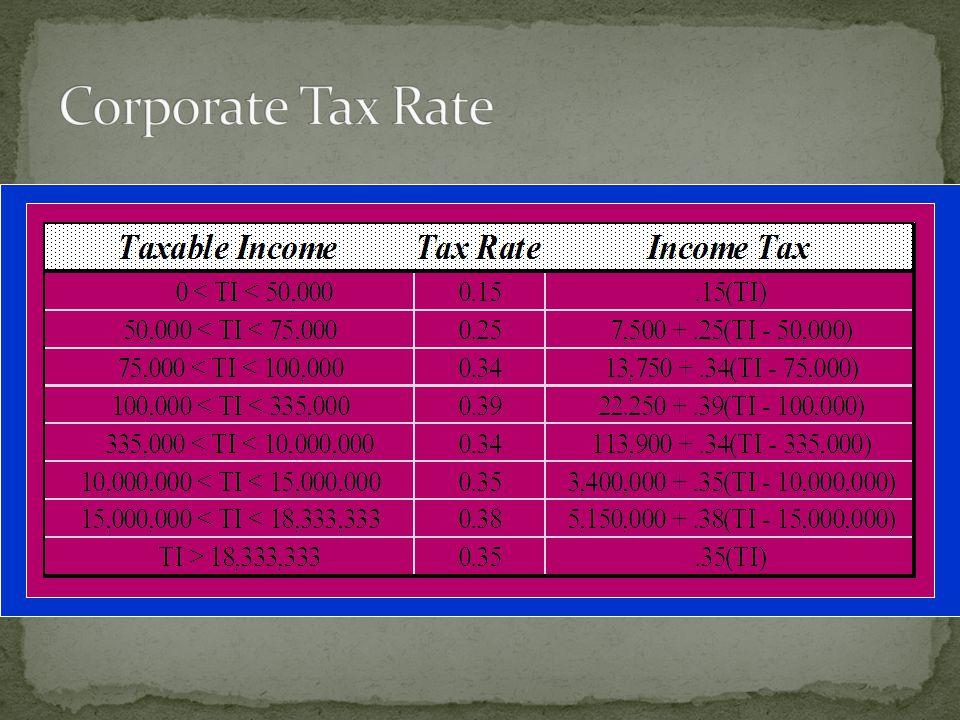 Gross Income$ 5,000,000 Depreciation- 800,000 Interest - 1,500,000 Taxable Income$ 2,700,000 Tax= $ 113,900 +.34(2,700,000 - 335,000) = $936,400