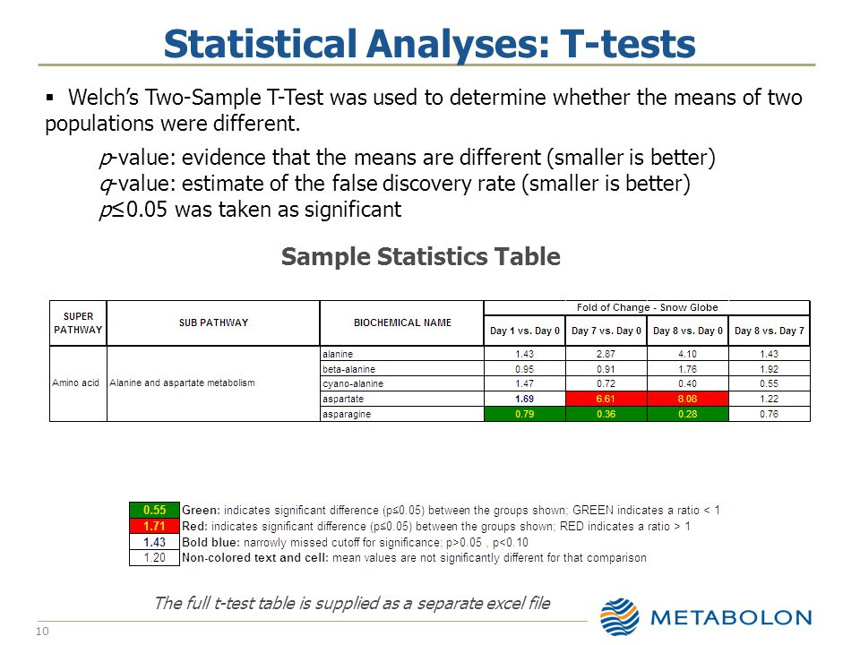  Welch's Two-Sample T-Test was used to determine whether the means of two populations were different.