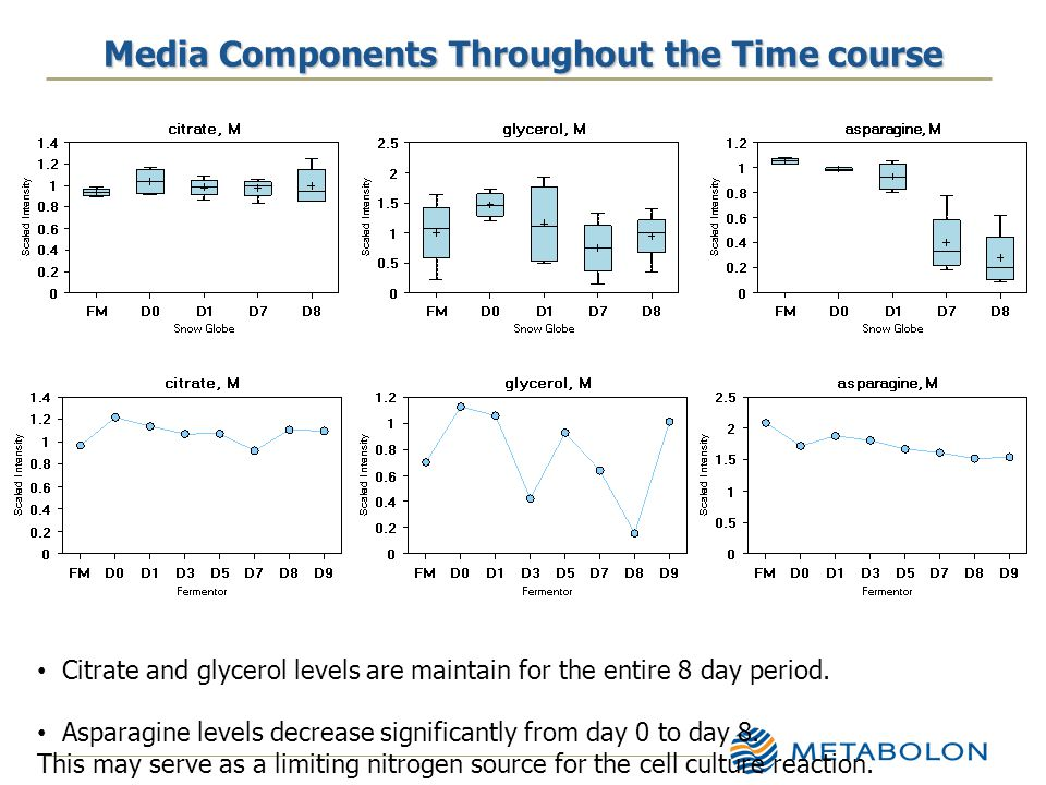 Media Components Throughout the Time course Citrate and glycerol levels are maintain for the entire 8 day period.