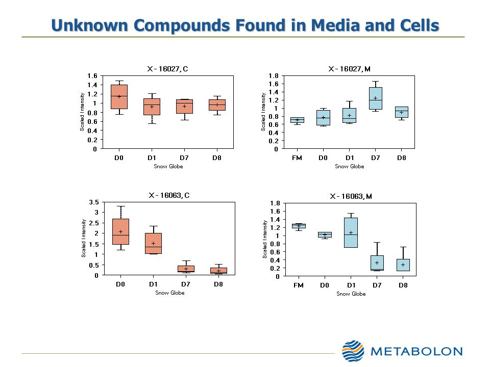 Unknown Compounds Found in Media and Cells