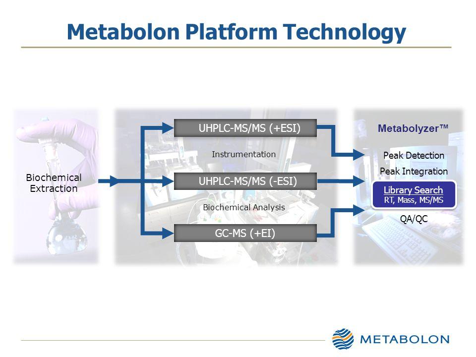 Biochemical Extraction Metabolyzer™ GC-MS (+EI) UHPLC-MS/MS (-ESI) Instrumentation Biochemical Analysis Metabolon Platform Technology Peak Detection Peak Integration Library Search RT, Mass, MS/MS Library Search RT, Mass, MS/MS QA/QC