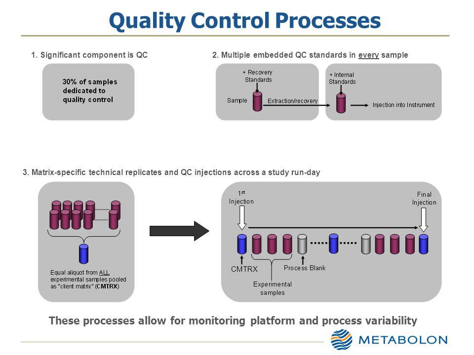 Quality Control Processes CMTRX 1. Significant component is QC 2.