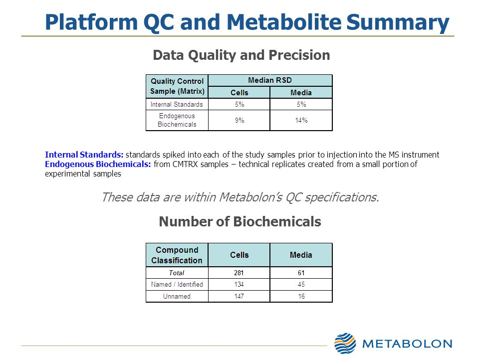 Platform QC and Metabolite Summary Internal Standards: standards spiked into each of the study samples prior to injection into the MS instrument Endogenous Biochemicals: from CMTRX samples – technical replicates created from a small portion of experimental samples Data Quality and Precision These data are within Metabolon's QC specifications.