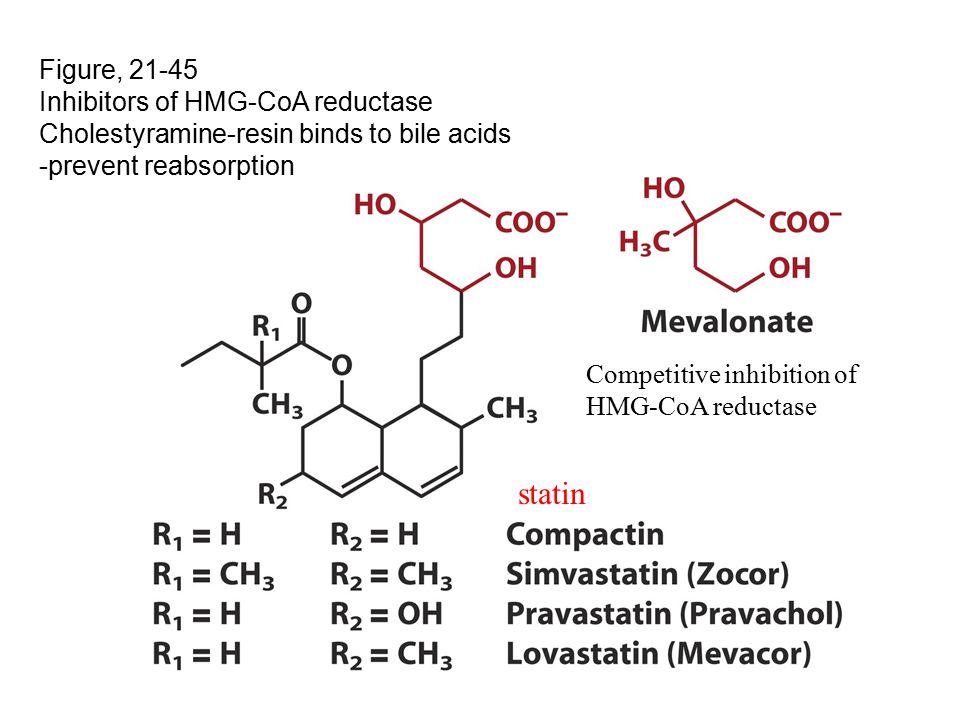 Figure, 21-45 Inhibitors of HMG-CoA reductase Cholestyramine-resin binds to bile acids -prevent reabsorption Competitive inhibition of HMG-CoA reductase statin