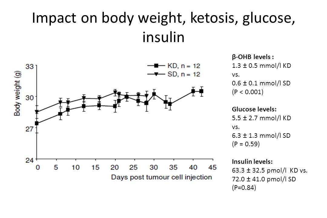 Impact on body weight, ketosis, glucose, insulin β-OHB levels : 1.3 ± 0.5 mmol/l KD vs.