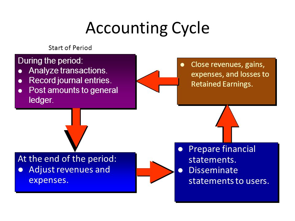 Types of Adjustments There are four types of adjustments.ExpensesExpenses 3.Prepaid Expenses.