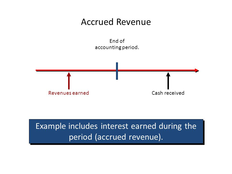 Recording Depreciation Always Debit DEPRECIATION EXPENSE CREDIT: Accumulated Depreciation (a contra asset – nets against the cost of the asset) Cost of asset LESS Accumulated Depreciation equals BOOK VALUE of asset.