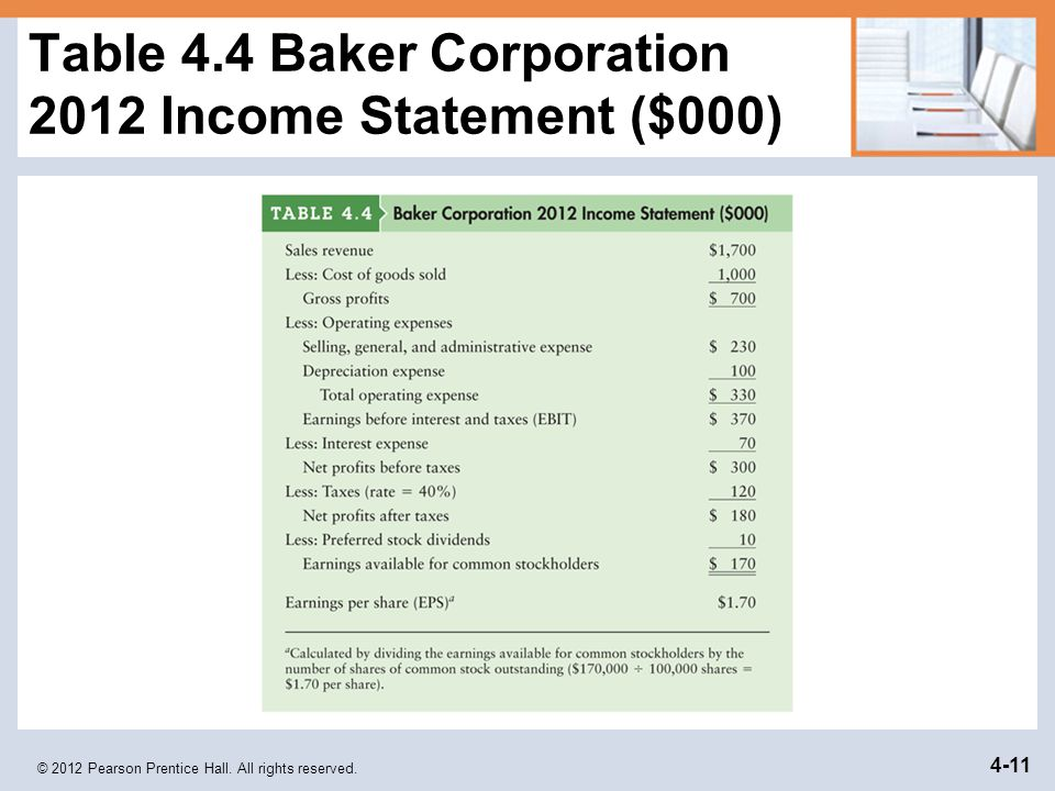 © 2012 Pearson Prentice Hall. All rights reserved. 4-11 Table 4.4 Baker Corporation 2012 Income Statement ($000)