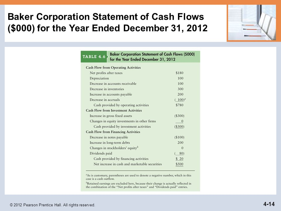 © 2012 Pearson Prentice Hall. All rights reserved. 4-14 Baker Corporation Statement of Cash Flows ($000) for the Year Ended December 31, 2012