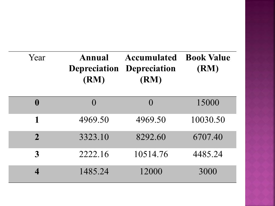 YearAnnual Depreciation (RM) Accumulated Depreciation (RM) Book Value (RM) 00015000 14969.50 10030.50 23323.108292.606707.40 32222.1610514.764485.24 41485.24120003000