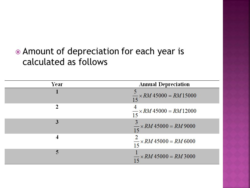  Amount of depreciation for each year is calculated as follows
